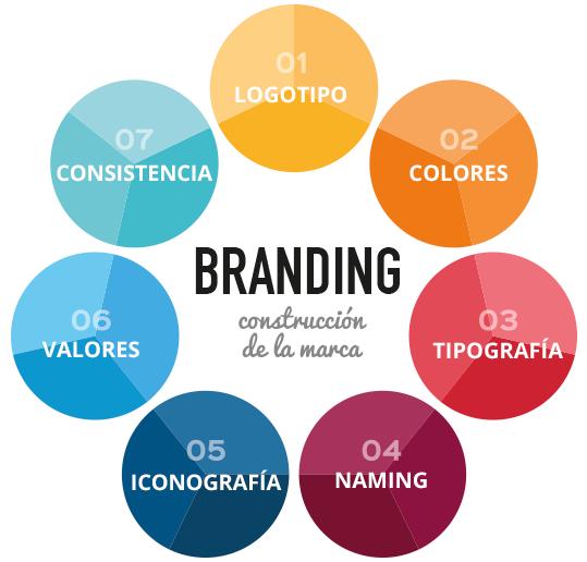 importancia_del_branding